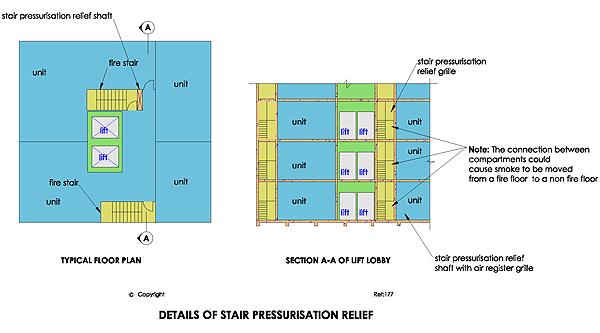 Pressurisation System In Building