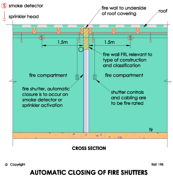 C3.5 Automatic closing of fire shutters